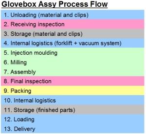 300001 Process Flow