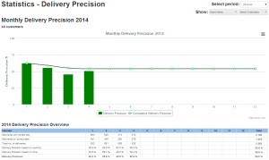 Petkafy Delivery Precision Dashboard
