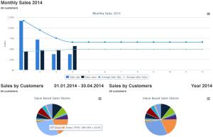 Petkafy Sales Dashboard