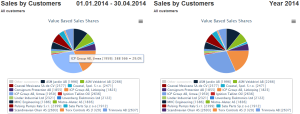 140429_Petkafy_Statistics_Sales_Customers