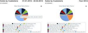 140429_Petkafy_Statistics_Sales_Customers