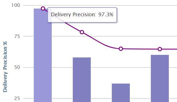 Supplier delivery precision
