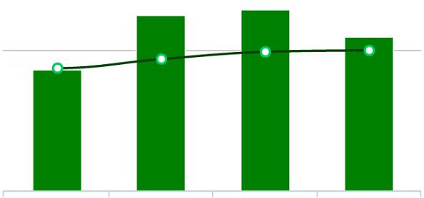 Petkafy Chart